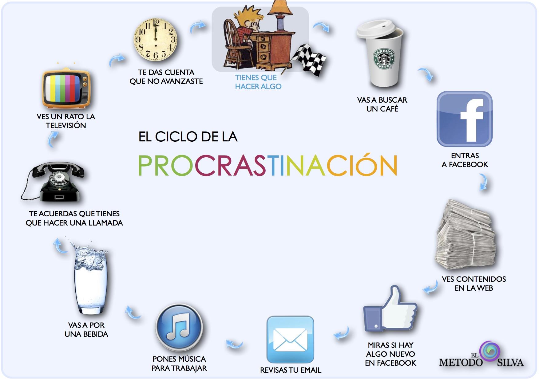 control mental: procrastinacion